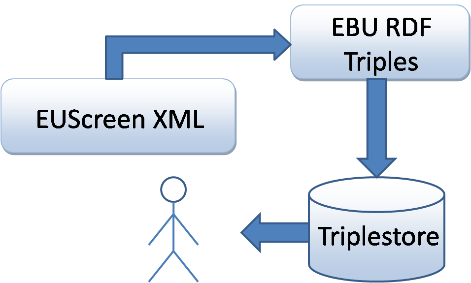 EUscreen data transformation